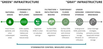 green grey infrastructure chart